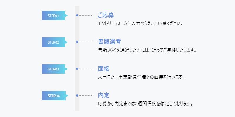 CSSで作る、デザインがおしゃれな応募フロー(ステップ)5パターン